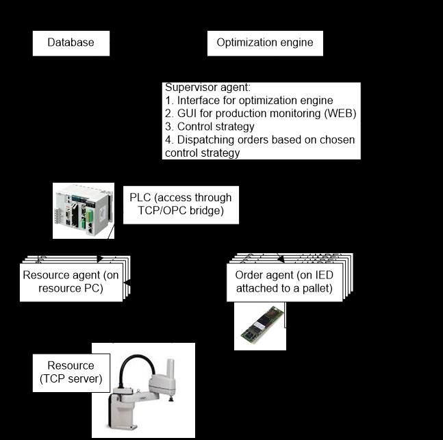 Platforma pilot pentru fabricatia digitala  cu sistem de conducere orientat catre servicii si calcul in cloud in facultatea A&C, Universitatea Politehnica din Bucuresti